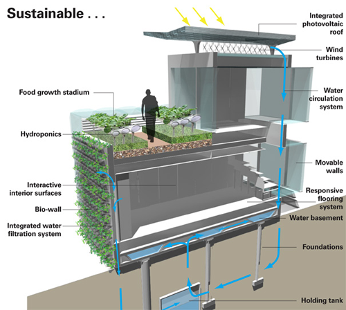 The future living house the new generation eco living for Eco friendly water systems for homes
